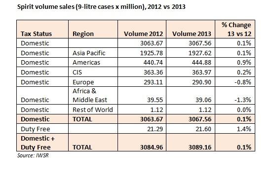 Global Retail Global Travel Retail