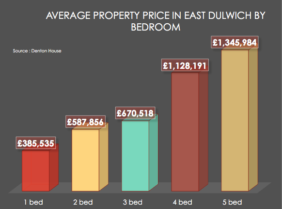 Moving From A Two Bed East Dulwich Property To A Four Bed Will Cost You 2 134 Per Month Fish
