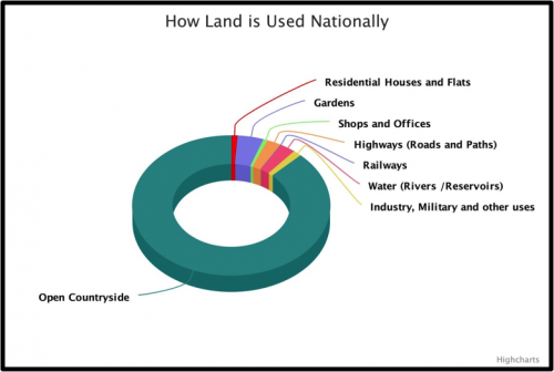 How land is used nationally