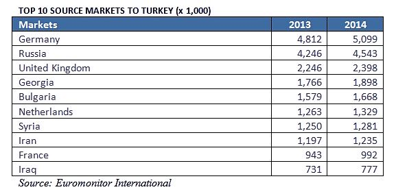Attack Hits Turkey S Top Tourism Source Market Travel Retail Business