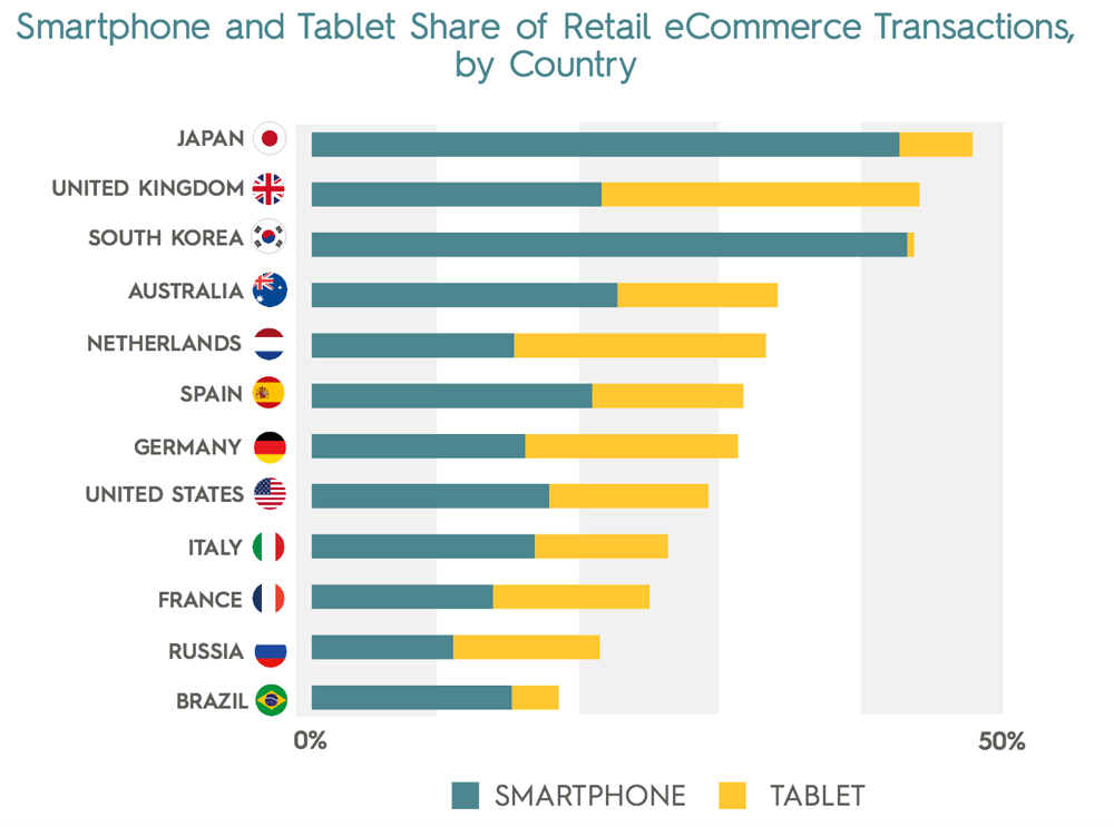 Tablets Versus Smartphone International Travel