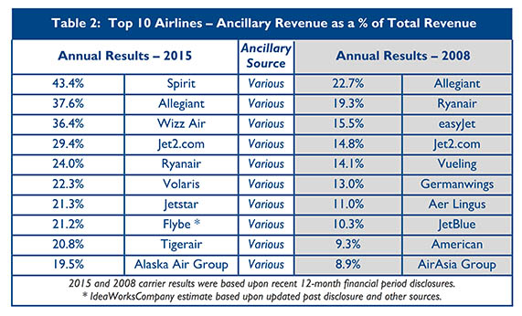 Ancillary Revenues Reach 26bn At Top 10 Airlines Travel