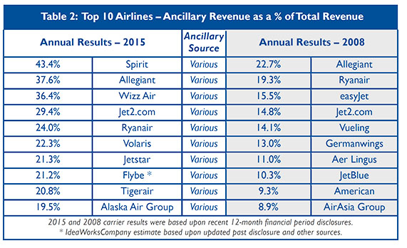 40 5bn Ancillary Revenue Across Total Of 67 Airlines