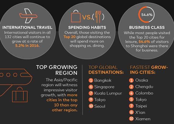 Bangkok tops Mastercard Global Destinations Index | Travel