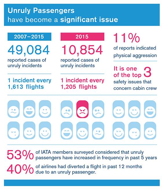 Unruly-passengers-IATA.jpg