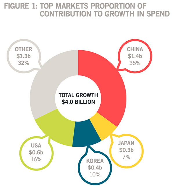 Mark growth spend contribution YE sept 2016